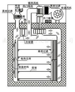 电机烘箱控制电路图