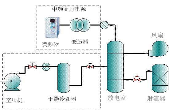 小型臭氧发生器结构 小型臭氧发生器工作原理