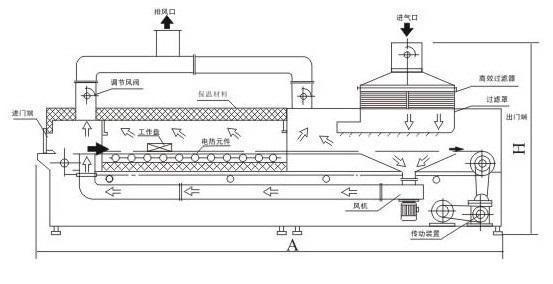 隧道烘箱结构图