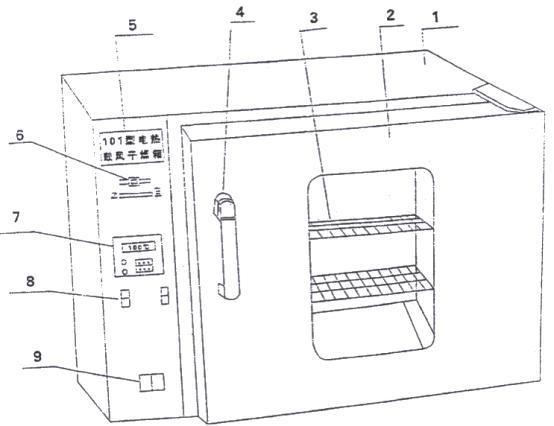 """I.使用方法 1. 把需干燥处理的物品放入干燥箱内,关好箱门。 2. 把电源开关拨至""""1""""处,此时电源开关亮,显示屏有数字显示。 3. 按温度控制器操作说明,设置需要的工作温度和工作时间(工作时间可以不设置)。 4. 设备会自动运行需要的工作条件,使用结束后关闭电源开关,取出物品。  如果运行温度过高(一般高于70),务必等到设备冷却以后再取出物品 II."""